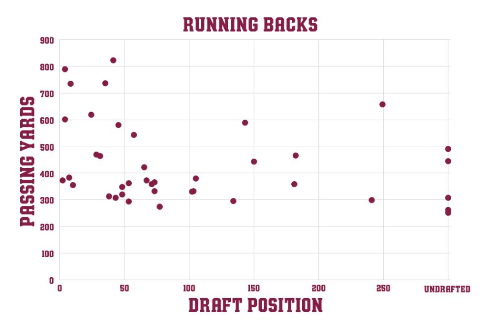 Chart RB